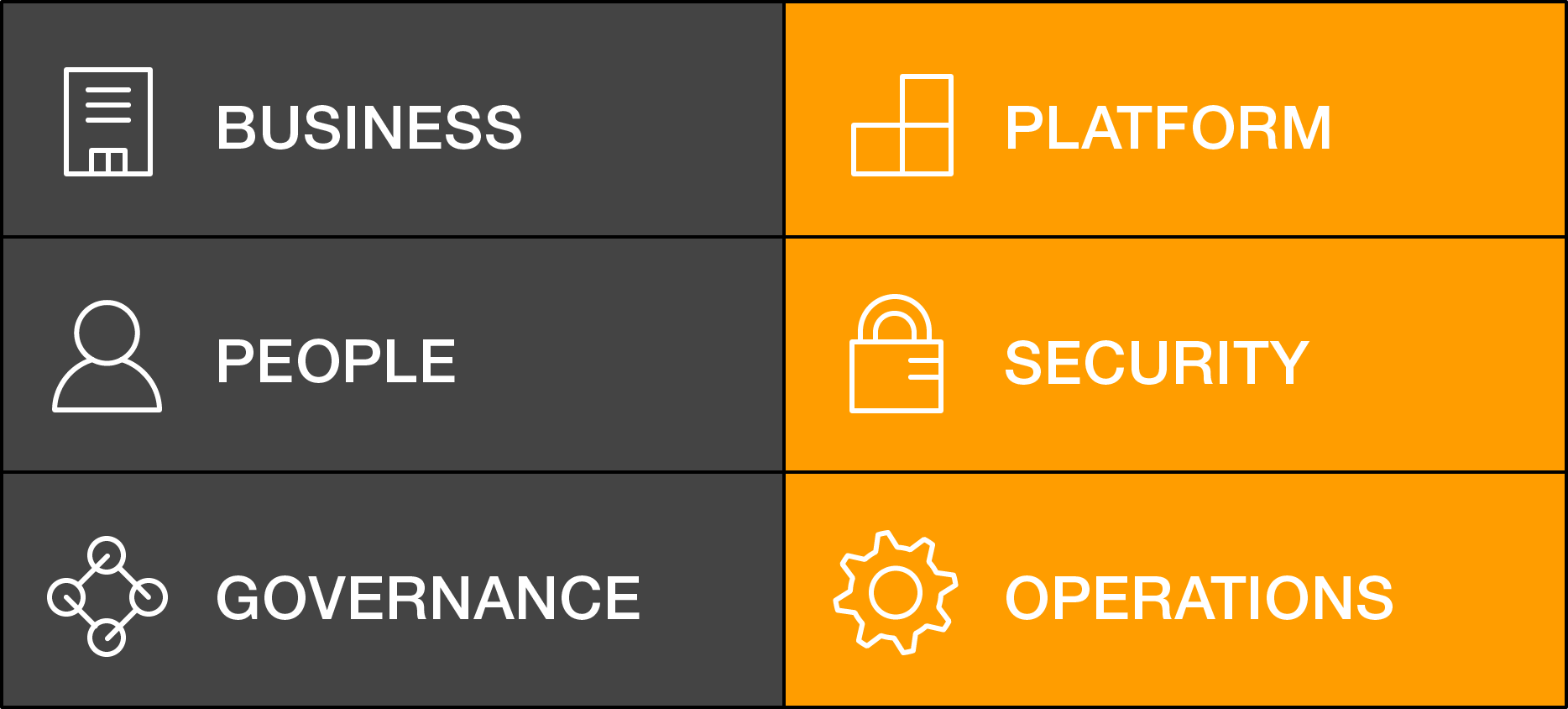 AWS Cloud Adoption Framework